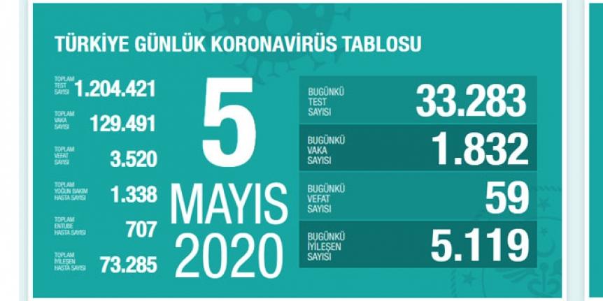 Sağlık Bakanlığı 05 Mayıs 2020 tarihli verileri açıkladı
