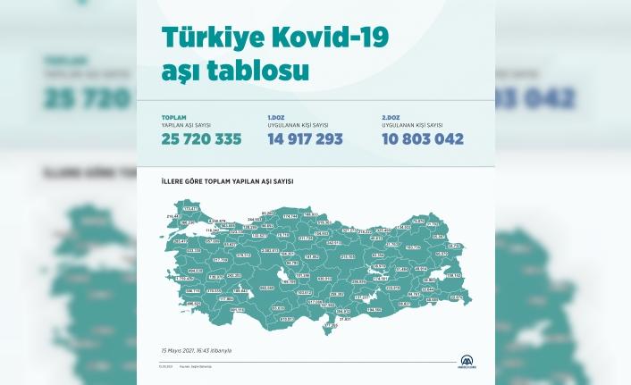 Türkiye'de bugüne kadar 1. ve 2. doz aşı yapılan kişi sayısı