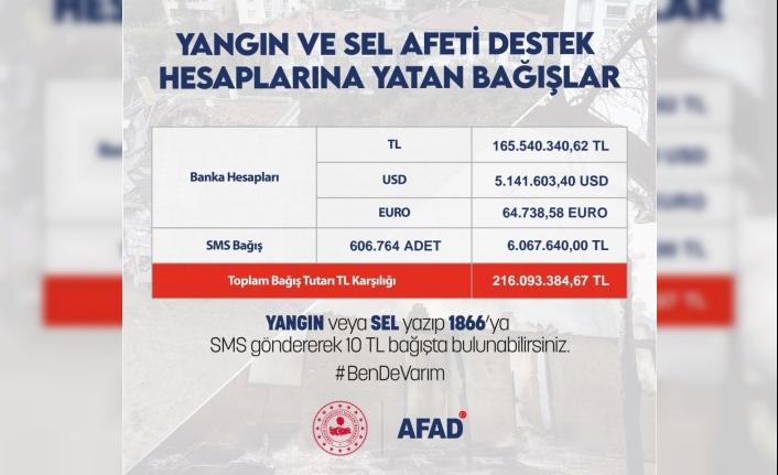 AFAD'a 216 milyon 93 bin 384 lira bağış yapıldı