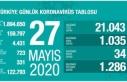 Sağlık Bakanlığı 27 Mayıs 2020 tarihli verileri...