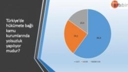 Son seçim anketine göre partilerin oy oranları!