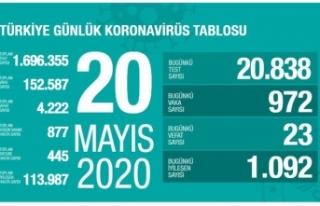 Sağlık Bakanlığı 20 Mayıs 2020 tarihli verileri...