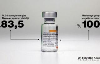 Sinovac aşısı hastaneye yatışları %100 engelledi
