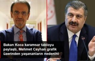 Mehmet Ceyhan: Her Gün 200-300 Bin Kişi Bağışıklığını...