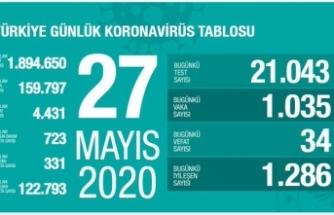 Sağlık Bakanlığı 27 Mayıs 2020 tarihli verileri açıkladı