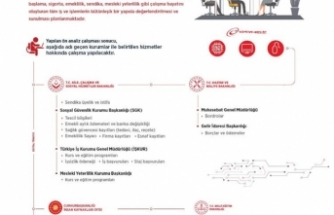 Sendika üyelik ve istifa işlemleri E-Devlete entegre ediliyor