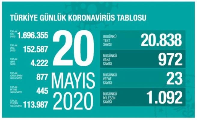 Sağlık Bakanlığı 20 Mayıs 2020 tarihli verileri açıkladı